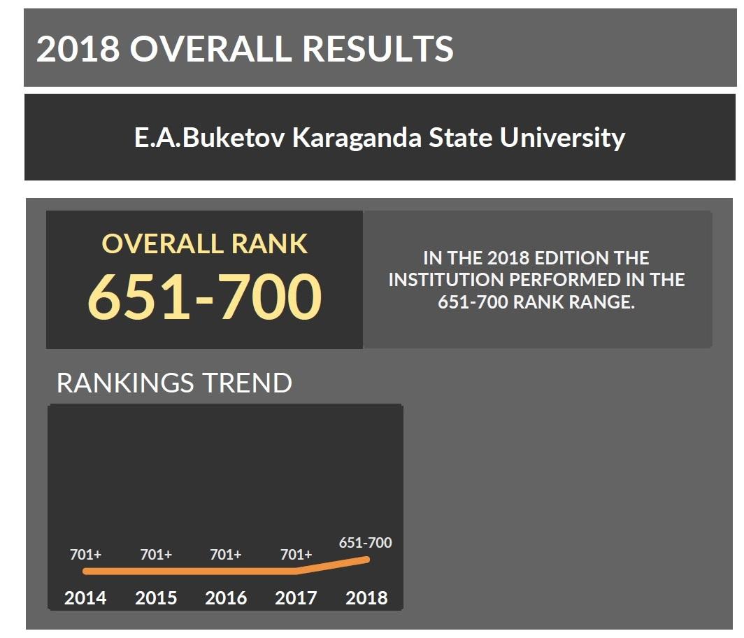Информация об участии КарГУ  в мировых рейтингах